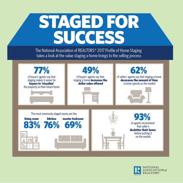 Home Staging data